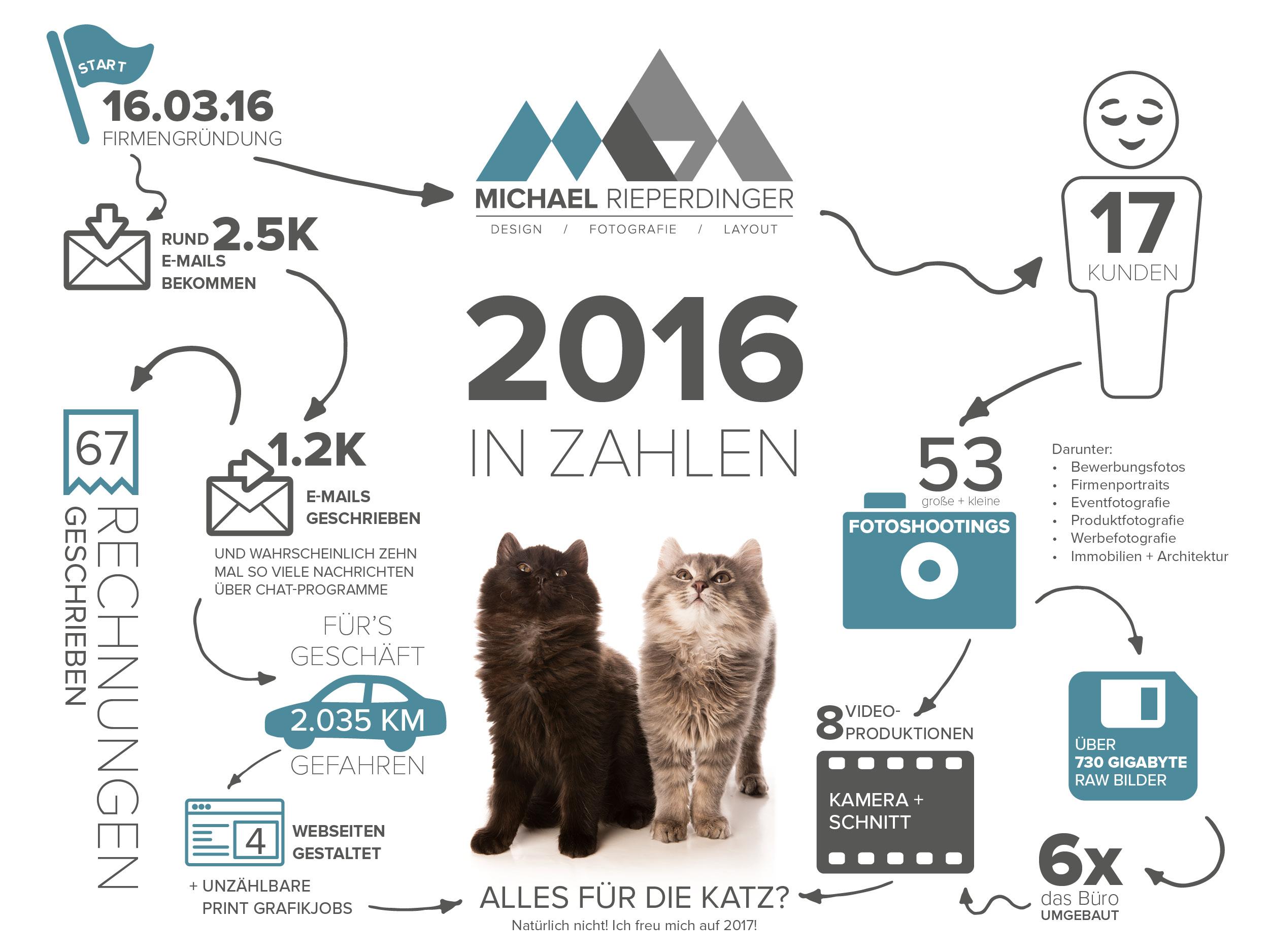 2016 in Zahlen